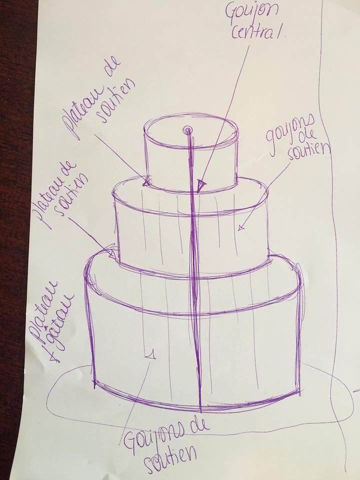 La Structure Dun Gâteau à étages Comment La Faire